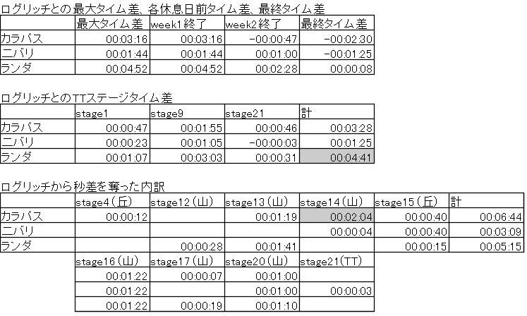 ジロ2019総合TOP4の比較(ログリッチ基準)