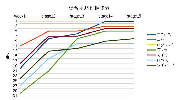 主な総合系選手の順位推移表(第2週)