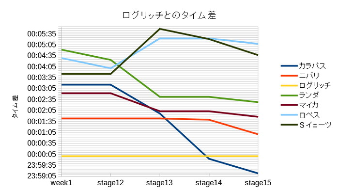 主なステージ終了後のログリッチとのタイム差グラフ(第2週)