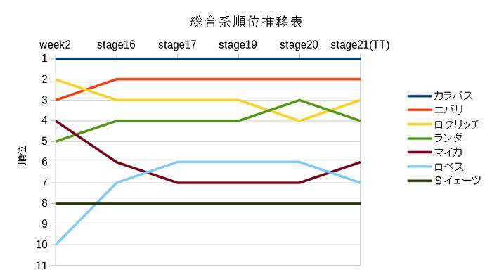 主な総合系選手の順位推移表(第3週)