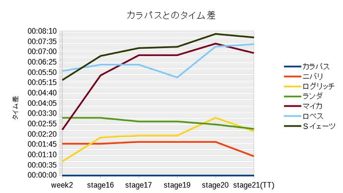 主なステージ終了後のカラパスとのタイム差グラフ(第3週)