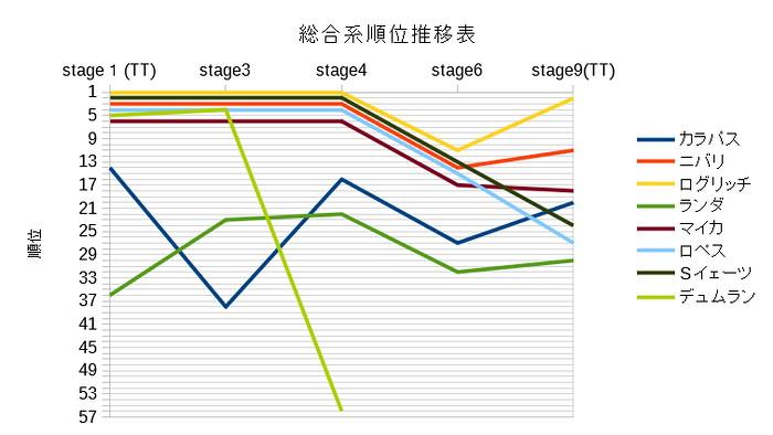 主な総合系選手の順位推移表(第1週)