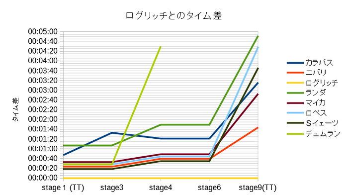 主なステージ終了後のログリッチとのタイム差グラフ(第1週)